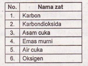 soal-tema-9-kelas-5-unsur-dan-senyawa