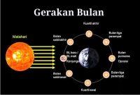 fase bulan dan gerhana bulan